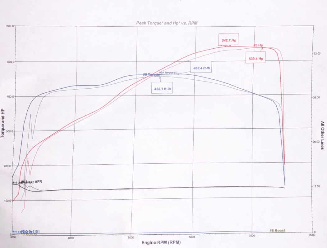 Gpi Max Performance Head Cam Package Ls3 L99 Gwatney Engine Diagram How It Works And 542rwhp With The On E 85